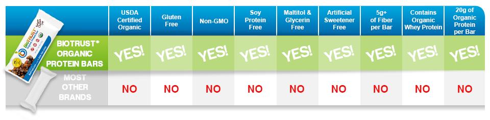 BioTrust-OrganicProteinBars-Chart-arw_V2